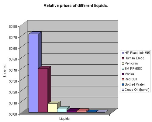 Graph of the day: What is the most expensive liquid on the