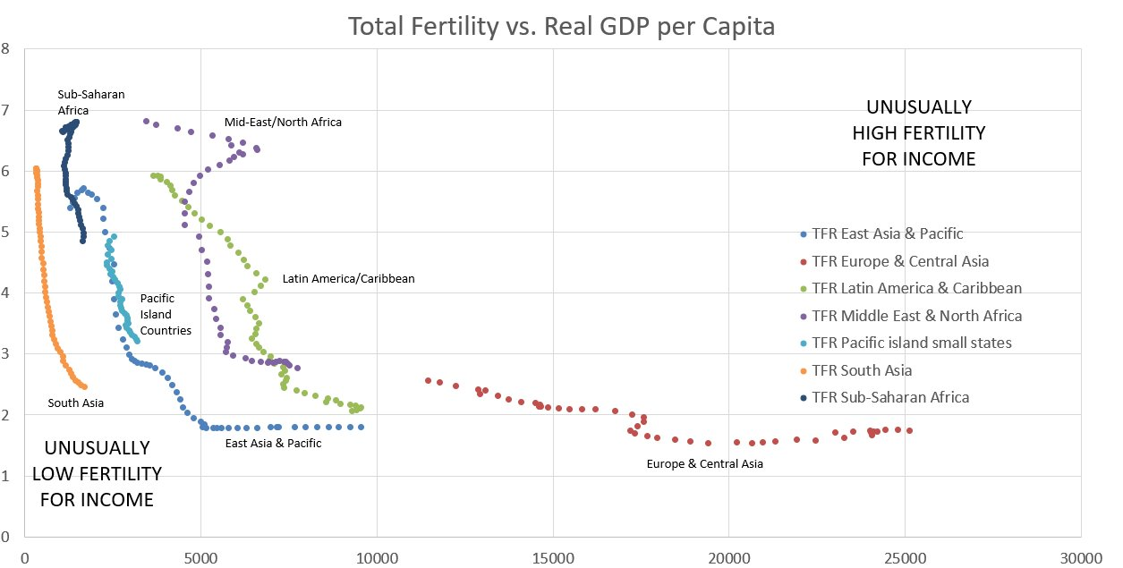 fertility for income around the world from lyman stone