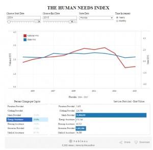 Human Needs Index